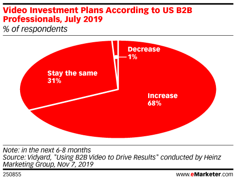 Video Investment Plans According to US B2B Professionals, July 2019 (% of respondents)