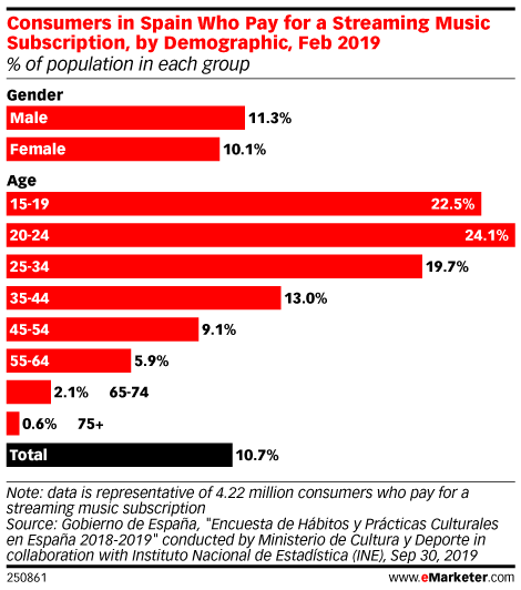 Consumers in Spain Who Pay for a Streaming Music Subscription, by Demographic, Feb 2019 (% of population in each group)