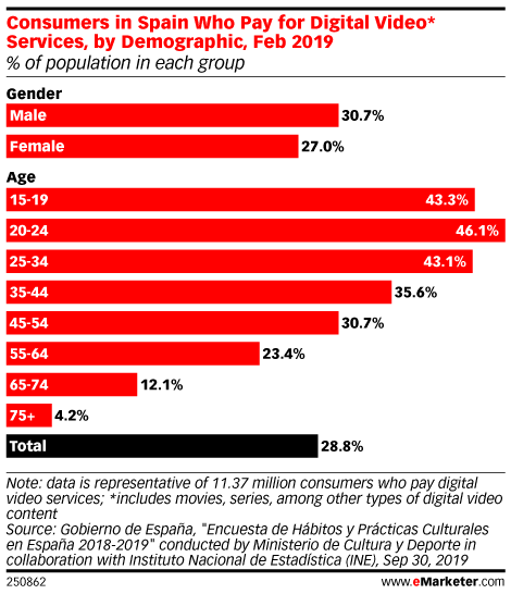 Consumers in Spain Who Pay for Digital Video* Services, by Demographic, Feb 2019 (% of population in each group)