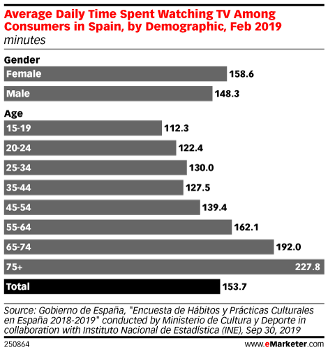 Average Daily Time Spent Watching TV Among Consumers in Spain, by Demographic, Feb 2019 (minutes)