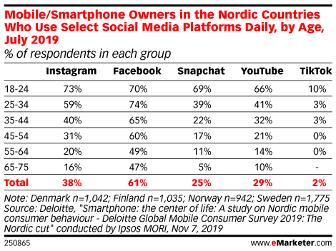 Mobile/Smartphone Owners in the Nordic Countries Who Use Select Social Media Platforms Daily, by Age, July 2019 (% of respondents in each group)