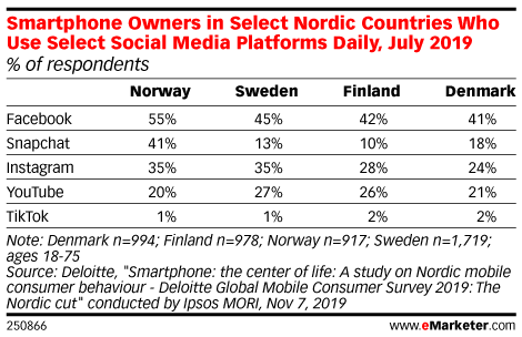 Smartphone Owners in Select Nordic Countries Who Use Select Social Media Platforms Daily, July 2019 (% of respondents)