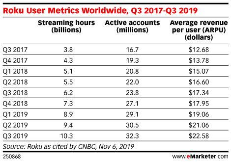 Roku User Metrics Worldwide, Q3 2017-Q3 2019