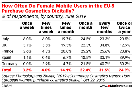 How Often Do Female Mobile Users in the EU-5 Purchase Cosmetics Digitally? (% of respondents, by country, June 2019)