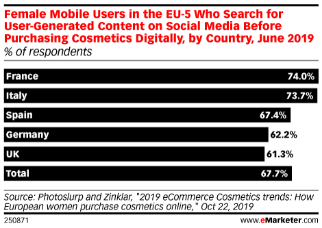 Female Mobile Users in the EU-5 Who Search for User-Generated Content on Social Media Before Purchasing Cosmetics Digitally, by Country, June 2019 (% of respondents )