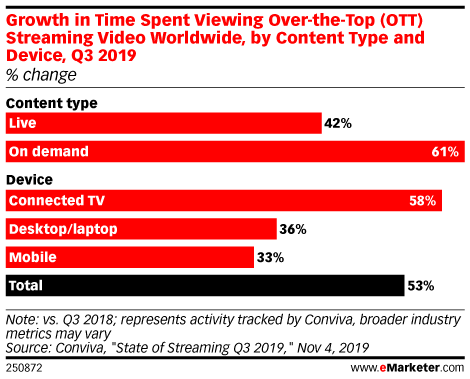 Growth in Time Spent Viewing Over-the-Top (OTT) Streaming Video Worldwide, by Content Type and Device, Q3 2019 (% change)