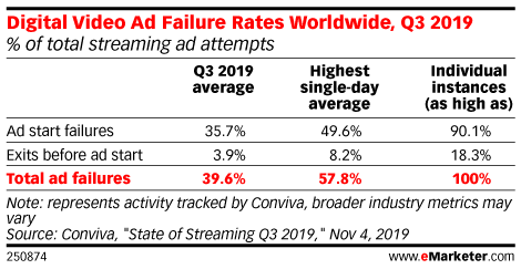 Digital Video Ad Failure Rates Worldwide, Q3 2019 (% of total streaming ad attempts)