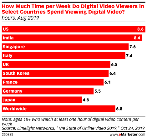 How Much Time per Week Do Digital Video Viewers in Select Countries Spend Viewing Digital Video? (hours, Aug 2019)