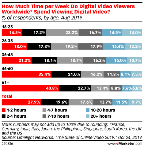 How Much Time per Week Do Digital Video Viewers Worldwide* Spend Viewing Digital Video? (% of respondents, by age, Aug 2019)