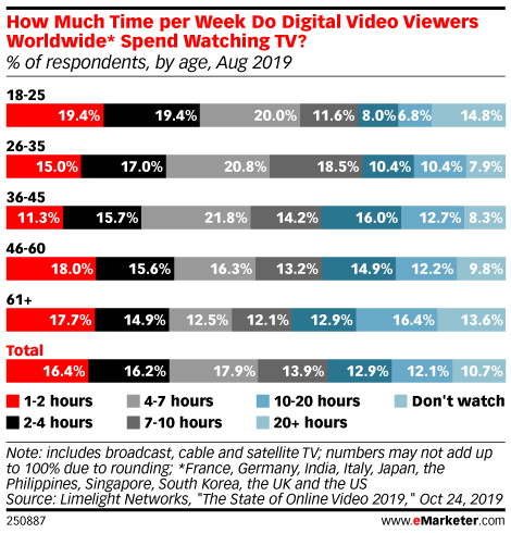 How Much Time per Week Do Digital Video Viewers Worldwide* Spend Watching TV? (% of respondents, by age, Aug 2019)