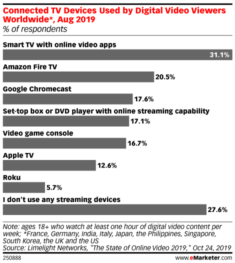Connected TV Devices Used by Digital Video Viewers Worldwide*, Aug 2019 (% of respondents)