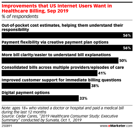 Improvements that US Internet Users Want in Healthcare Billing, Sep 2019 (% of respondents)