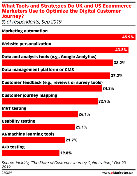 What Tools and Strategies Do UK and US Ecommerce Marketers Use to Optimize the Digital Customer Journey? (% of respondents, Sep 2019)