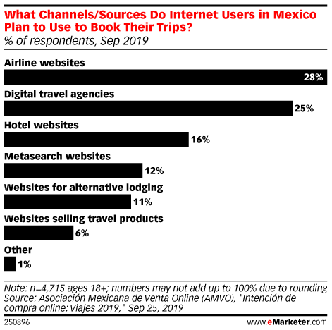 What Channels/Sources Do Internet Users in Mexico Plan to Use to Book Their Trips? (% of respondents, Sep 2019)