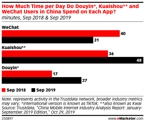 How Much Time per Day Do Douyin*, Kuaishou** and WeChat Users in China Spend on Each App? (minutes, Sep 2018 & Sep 2019)