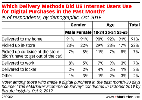 Which Delivery Methods Did US Internet Users Use for Digital Purchases in the Past Month? (% of respondents, by demographic, Oct 2019)