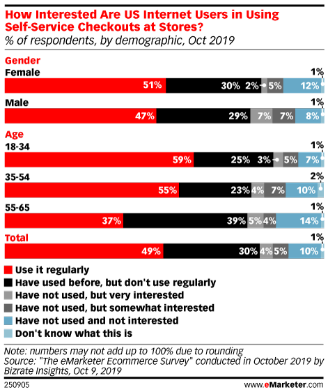 How Interested Are US Internet Users in Using Self-Service Checkouts at Stores? (% of respondents, by demographic, Oct 2019)