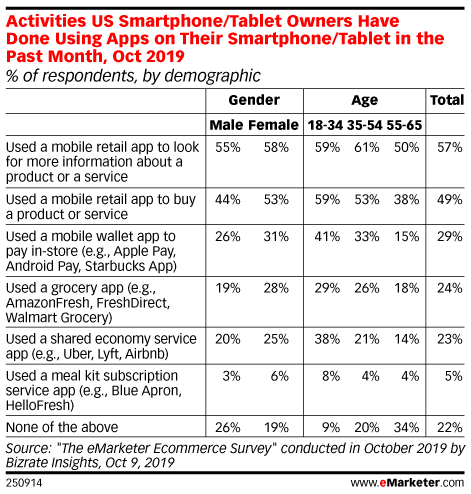 Which Activities Have US Smartphone/Tablet Owners Done Using Apps on Their Smartphone/Tablet in the Past Month? (% of respondents, by demographic, Oct 2019)