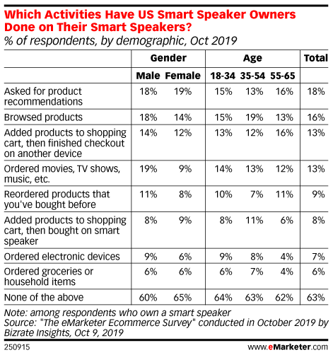 Which Activities Have US Smart Speaker Owners Done on Their Smart Speakers? (% of respondents, by demographic, Oct 2019)
