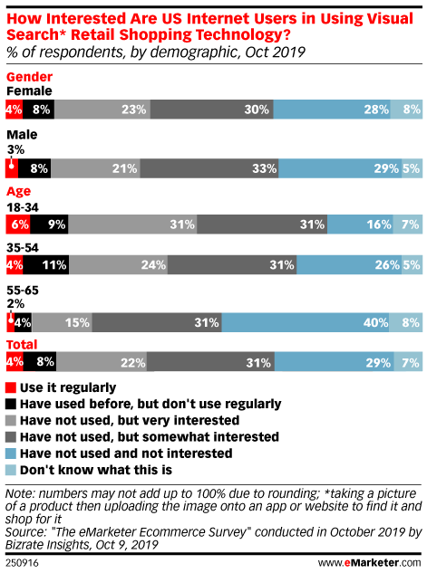 How Interested Are US Internet Users in Using Visual Search* Retail Shopping Technology? (% of respondents, by demographic, Oct 2019)