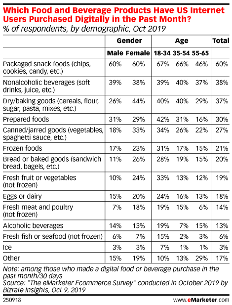 Which Food and Beverage Products Have US Internet Users Purchased Digitally in the Past Month? (% of respondents, by demographic, Oct 2019)