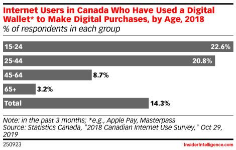 Internet Users in Canada Who Have Used a Digital Wallet* to Make Digital Purchases, by Age, 2018 (% of respondents in each group)