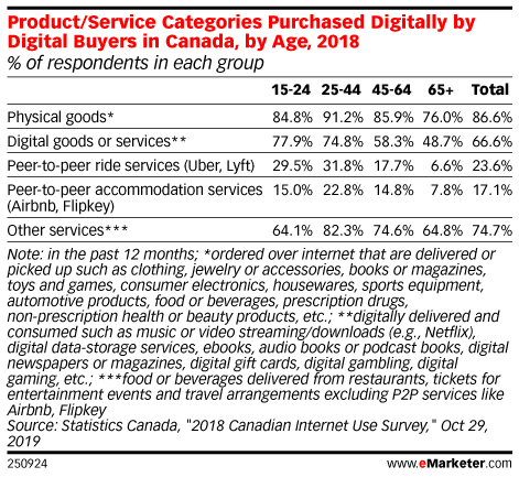 Product/Service Categories Purchased Digitally by Digital Buyers in Canada, by Age, 2018 (% of respondents in each group)