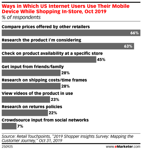 Ways in Which US Internet Users Use Their Mobile Device While Shopping In-Store, Oct 2019 (% of respondents)