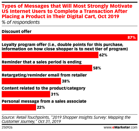Types of Messages that Will Most Strongly Motivate US Internet Users to Complete a Transaction After Placing a Product in Their Digital Cart, Oct 2019 (% of respondents)