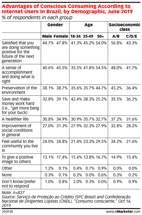 Advantages of Conscious Consuming According to Internet Users in Brazil, by Demographic, June 2019 (% of respondents in each group)