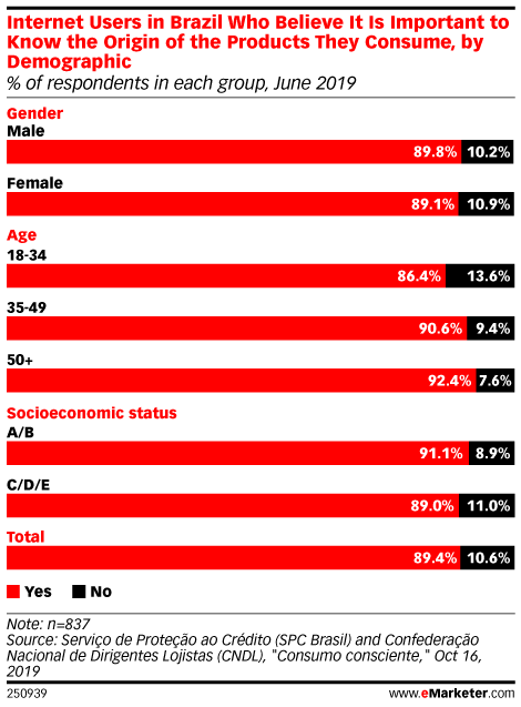 Internet Users in Brazil Who Believe It Is Important to Know the Origin of the Products They Consume, by Demographic (% of respondents in each group, June 2019)