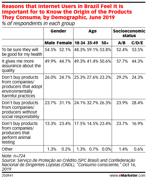 Reasons that Internet Users in Brazil Feel It Is Important for to Know the Origin of the Products They Consume, by Demographic, June 2019 (% of respondents in each group)