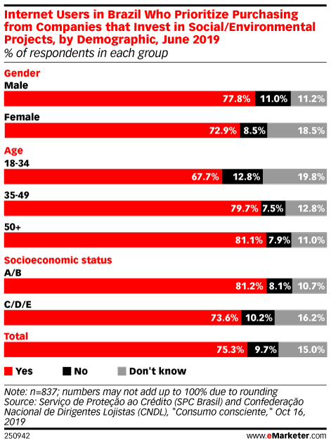 Internet Users in Brazil Who Prioritize Purchasing from Companies that Invest in Social/Environmental Projects, by Demographic, June 2019 (% of respondents in each group)