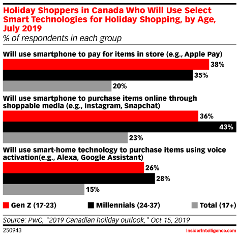 Holiday Shoppers in Canada Who Will Use Select Smart Technologies for Holiday Shopping, by Age, July 2019 (% of respondents in each group)