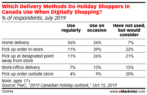 Which Delivery Methods Do Holiday Shoppers in Canada Use When Digitally Shopping? (% of respondents, July 2019)
