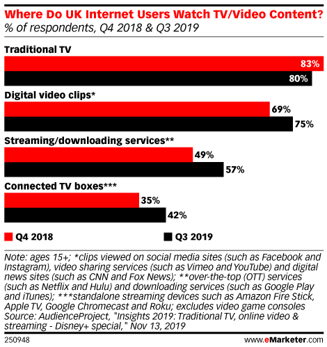 Where Do UK Internet Users Watch TV/Video Content? (% of respondents, Q4 2018 & Q3 2019)