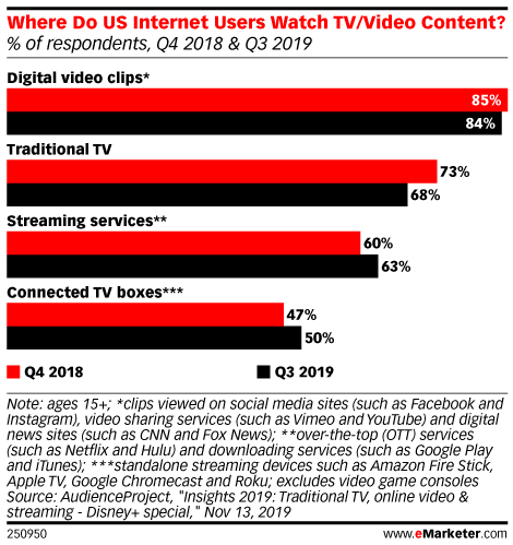 Where Do US Internet Users Watch TV/Video Content? (% of respondents, Q4 2018 & Q3 2019)