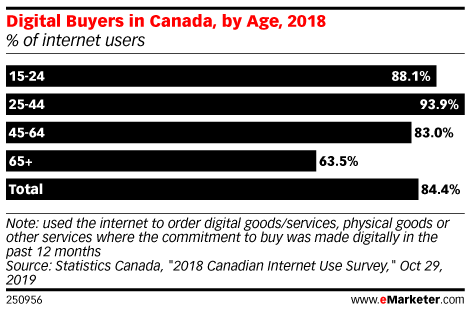 Digital Buyers in Canada, by Age, 2018 (% of internet users)