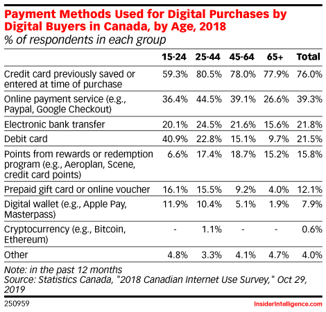 Payment Methods Used for Digital Purchases by Digital Buyers in Canada, by Age, 2018 (% of respondents in each group)