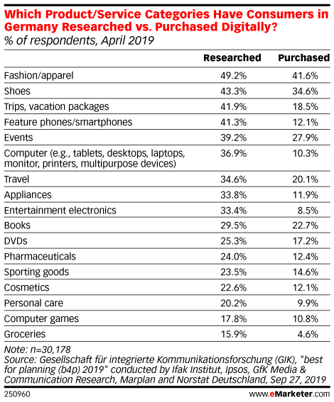 Which Product/Service Categories Have Consumers in Germany Researched vs. Purchased Digitally? (% of respondents, April 2019)