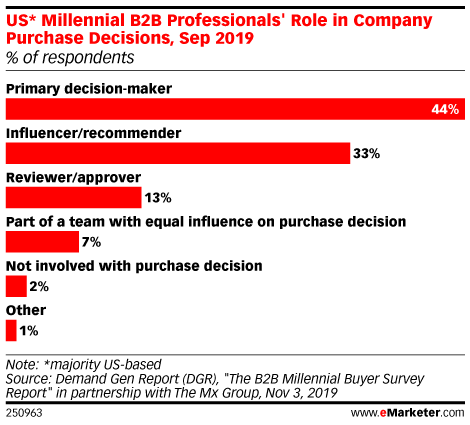 US* Millennial B2B Professionals' Role in Company Purchase Decisions, Sep 2019 (% of respondents)
