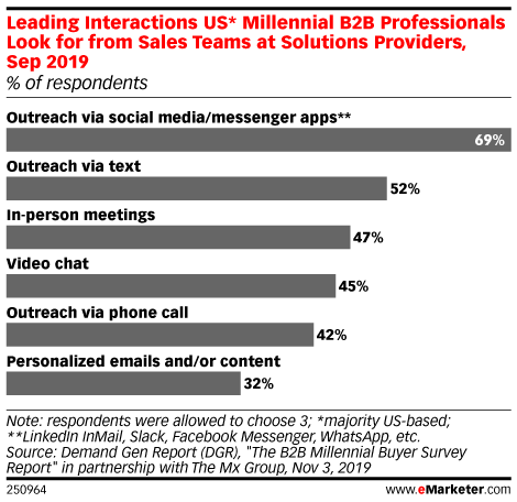 Leading Interactions US* Millennial B2B Professionals Look for from Sales Teams at Solutions Providers, Sep 2019 (% of respondents)