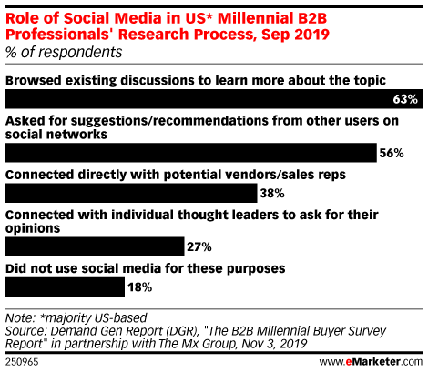Role of Social Media in US* Millennial B2B Professionals' Research Process, Sep 2019 (% of respondents)