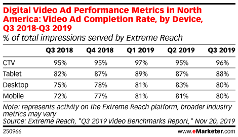 Digital Video Ad Performance Metrics in North America: Video Ad Completion Rate, by Device, Q3 2018-Q3 2019 (% of total impressions served by Extreme Reach)