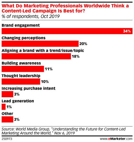 What Do Marketing Professionals Worldwide Think a Content-Led Campaign Is Best for? (% of respondents, Oct 2019)