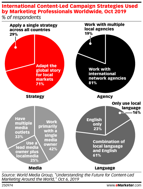 International Content-Led Campaign Strategies Used by Marketing Professionals Worldwide, Oct 2019 (% of respondents)