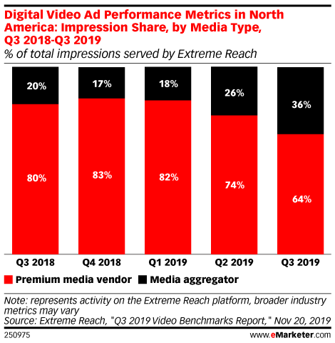 Digital Video Ad Performance Metrics in North America: Impression Share, by Media Type, Q3 2018-Q3 2019 (% of total impressions served by Extreme Reach)