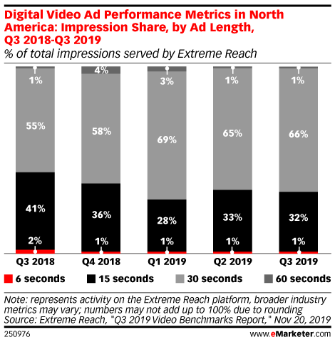 Digital Video Ad Performance Metrics in North America: Impression Share, by Ad Length, Q3 2018-Q3 2019 (% of total impressions served by Extreme Reach)
