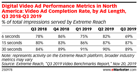 Digital Video Ad Performance Metrics in North America: Video Ad Completion Rate, by Ad Length, Q3 2018-Q3 2019 (% of total impressions served by Extreme Reach)