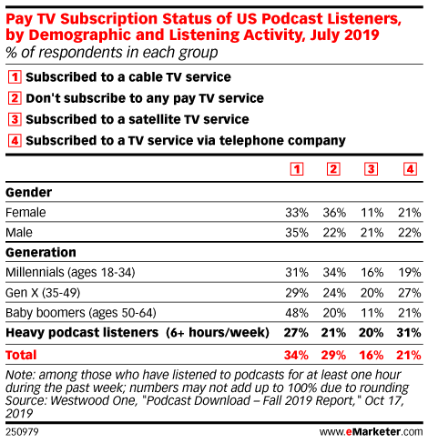Pay TV Subscription Status of US Podcast Listeners, by Demographic and Listening Activity, July 2019 (% of respondents in each group)